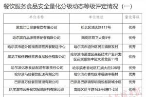 保证复课学生吃上定心午饭哈尔滨发布第一批优等团体用餐配送单位名单